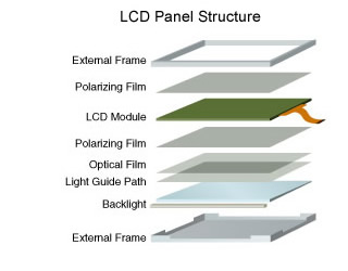 https://www.flatvision.co.uk/wp-content/uploads/2018/10/lcd-panel-structure-1.jpg